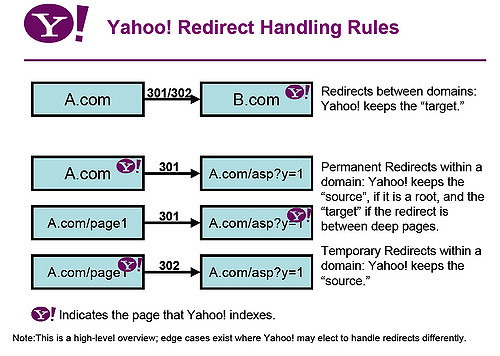 Yahoo redirect rules